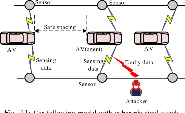 Figure 3 for Applications of Deep Reinforcement Learning in Communications and Networking: A Survey