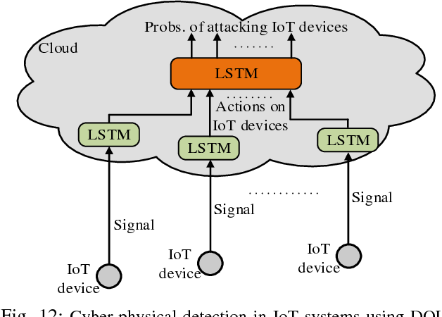 Figure 4 for Applications of Deep Reinforcement Learning in Communications and Networking: A Survey