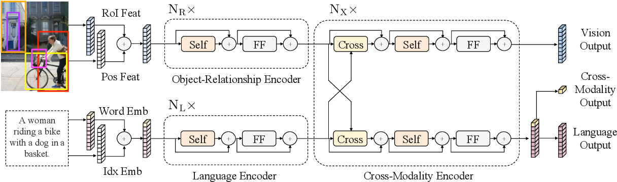 Figure 1 for LXMERT: Learning Cross-Modality Encoder Representations from Transformers