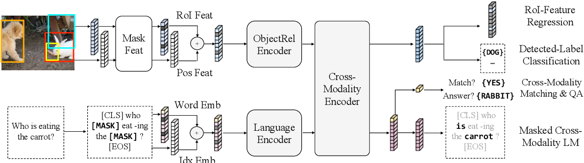 Figure 3 for LXMERT: Learning Cross-Modality Encoder Representations from Transformers