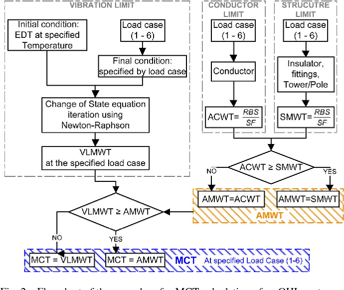 A holistic method for conductor ampacity and sag computation on an figure 2 greentooth Images