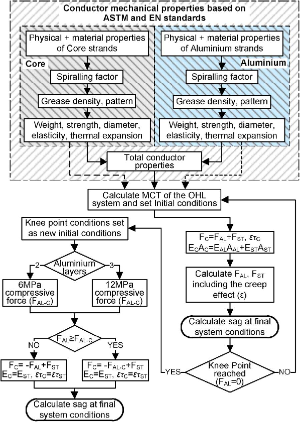 A holistic method for conductor ampacity and sag computation on an figure 3 greentooth Images