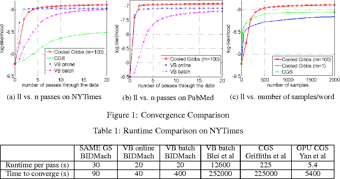 Figure 1 for SAME but Different: Fast and High-Quality Gibbs Parameter Estimation