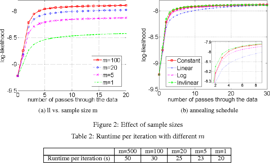 Figure 2 for SAME but Different: Fast and High-Quality Gibbs Parameter Estimation