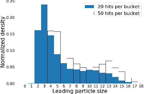 Figure 1 for Hashing and metric learning for charged particle tracking