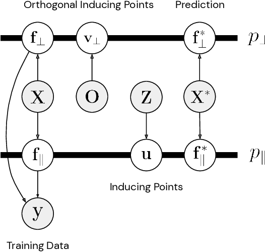 Figure 1 for Sparse Orthogonal Variational Inference for Gaussian Processes