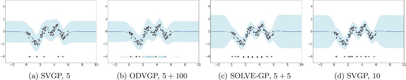 Figure 3 for Sparse Orthogonal Variational Inference for Gaussian Processes