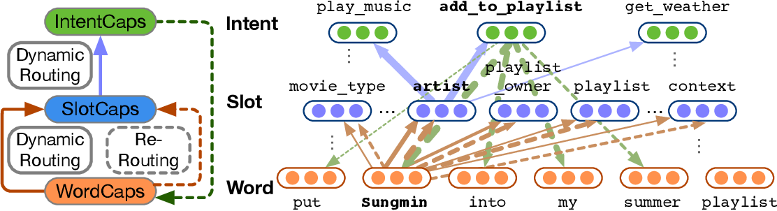 Figure 2 for Structured Knowledge Discovery from Massive Text Corpus
