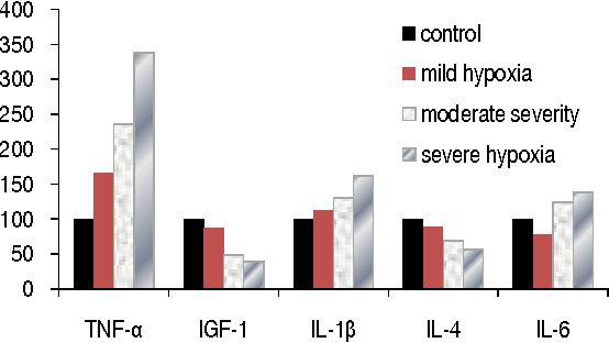 FIGURE 3. THE CONTENT OF CYTOKINES IN THE RATS PLACENTA WITH EXPERIMENTAL HYPOXIA (%).