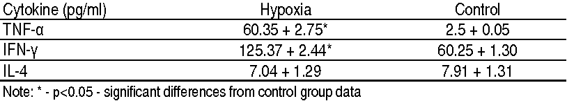 TABLE 1. BLOOD CYTOKINES LEVEL IN CASE OF SEVERE EXPERIMENTAL HYPOXIA