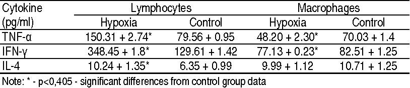 TABLE 2. SECRETION OF CYTOKINES BY LYMPHOCYTES AND MACROPHAGES OF RATS DECIDUAS INCASE OF SEVERE EXPERIMENTAL HYPOXIA