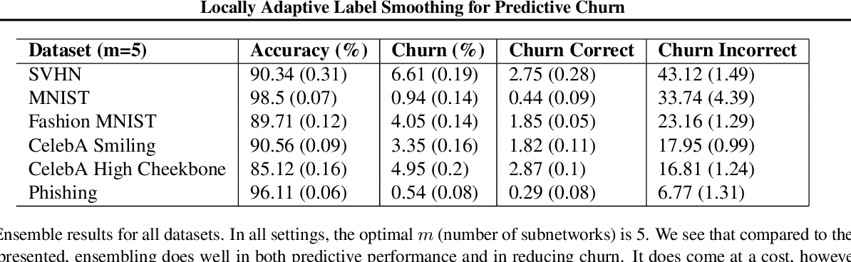 Figure 4 for Locally Adaptive Label Smoothing for Predictive Churn
