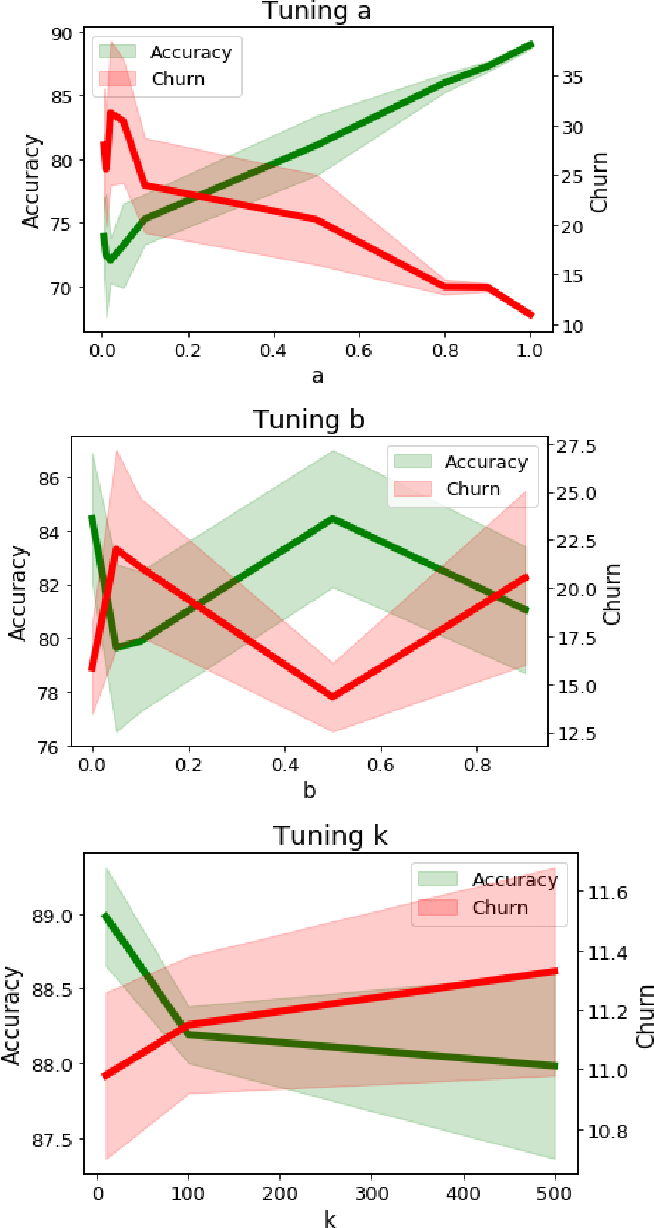 Figure 3 for Locally Adaptive Label Smoothing for Predictive Churn