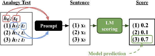 Figure 2 for BERT is to NLP what AlexNet is to CV: Can Pre-Trained Language Models Identify Analogies?