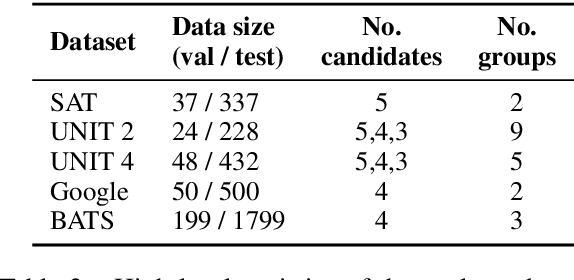 Figure 3 for BERT is to NLP what AlexNet is to CV: Can Pre-Trained Language Models Identify Analogies?