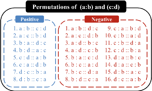 Figure 4 for BERT is to NLP what AlexNet is to CV: Can Pre-Trained Language Models Identify Analogies?