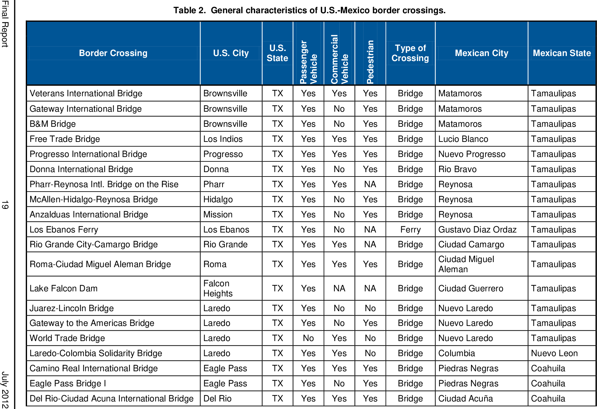 Table 2 from Border-wide assessment of intelligent