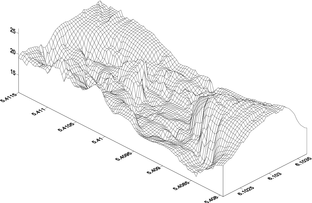 Figure 7 from A Matlab Genetic Programming Approach to Topographic