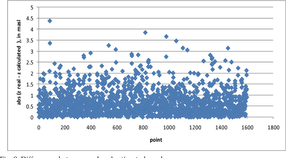 Figure 9 from A Matlab Genetic Programming Approach to Topographic