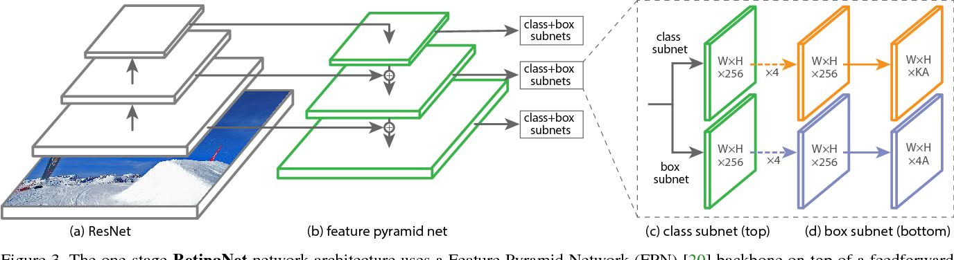 Figure 3 for Focal Loss for Dense Object Detection