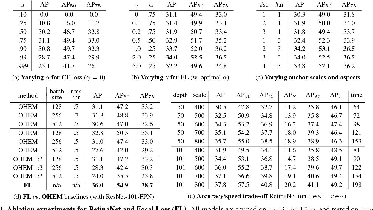 Figure 1 for Focal Loss for Dense Object Detection