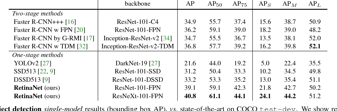 Figure 2 for Focal Loss for Dense Object Detection