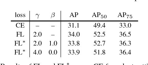 Figure 4 for Focal Loss for Dense Object Detection