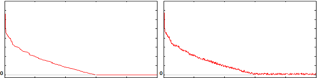 Figure 1 for Solve-Select-Scale: A Three Step Process For Sparse Signal Estimation