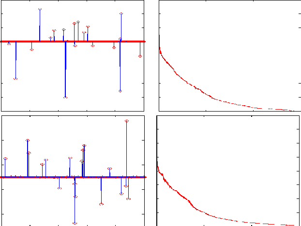 Figure 2 for Solve-Select-Scale: A Three Step Process For Sparse Signal Estimation