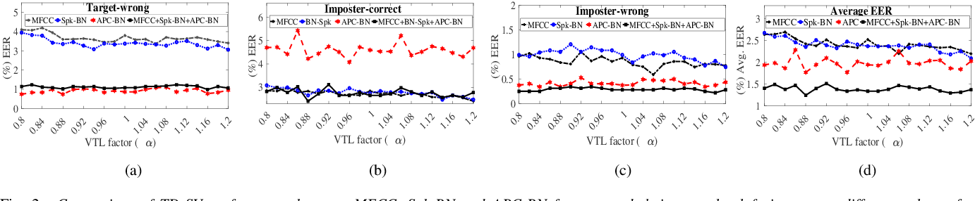 Figure 2 for Vocal Tract Length Perturbation for Text-Dependent Speaker Verification with Autoregressive Prediction Coding