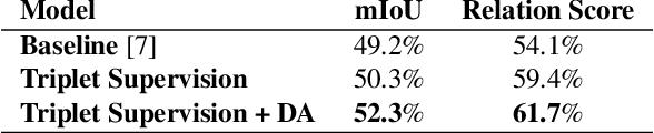 Figure 1 for Triplet-Aware Scene Graph Embeddings