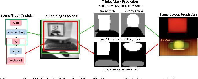 Figure 3 for Triplet-Aware Scene Graph Embeddings