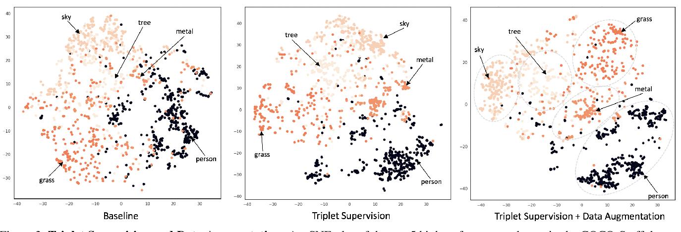 Figure 4 for Triplet-Aware Scene Graph Embeddings