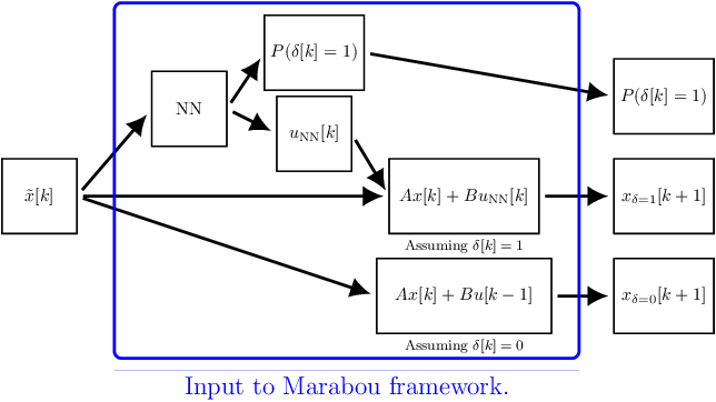 Figure 2 for Learning Event-triggered Control from Data through Joint Optimization