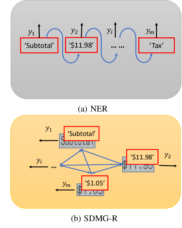 Figure 1 for Spatial Dual-Modality Graph Reasoning for Key Information Extraction