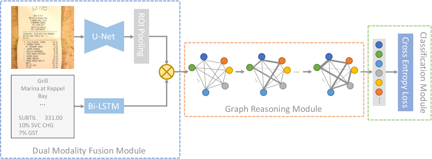 Figure 2 for Spatial Dual-Modality Graph Reasoning for Key Information Extraction