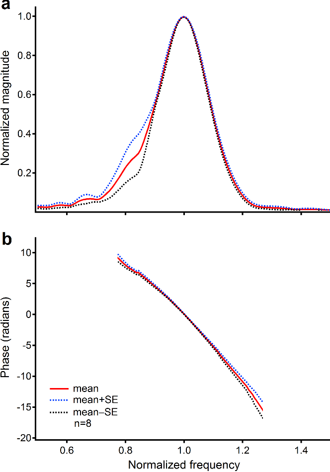 Figure 4   Magnitude and phase spectra of laser pulse-induced delayed responses. (a) The mean magnitude curve (the solid red line) shows a