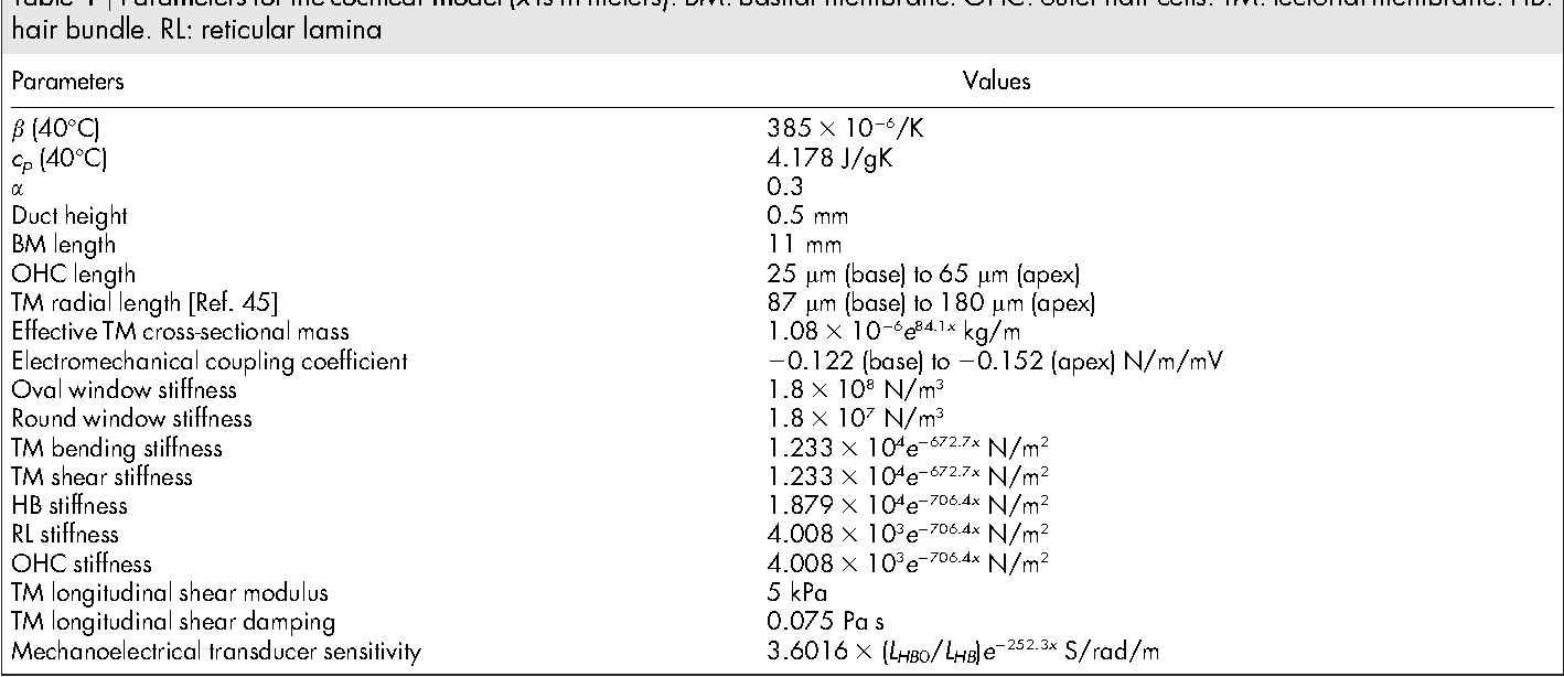 Table 1   Parameters for the cochlear model (x is in meters). BM: basilar membrane. OHC: outer hair cells. TM: tectorial membrane. HB: hair bundle. RL: reticular lamina