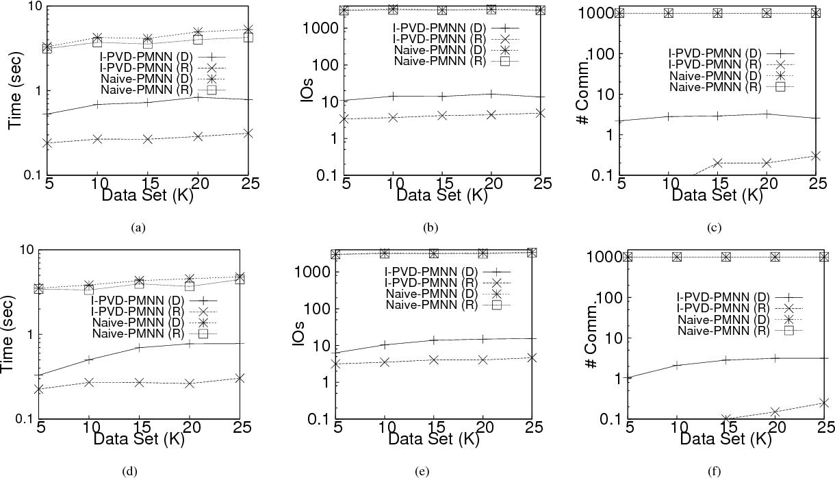 Probabilistic Voronoi Diagrams For Moving Nearest Figure 11 Diagram Constructed On 4000 Points Neighbor Queries Semantic Scholar