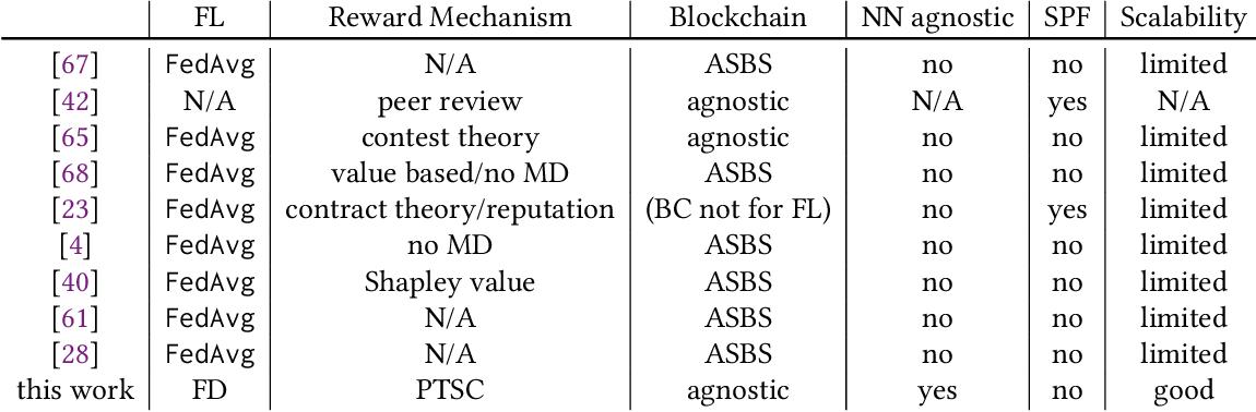 Figure 2 for Reward-Based 1-bit Compressed Federated Distillation on Blockchain