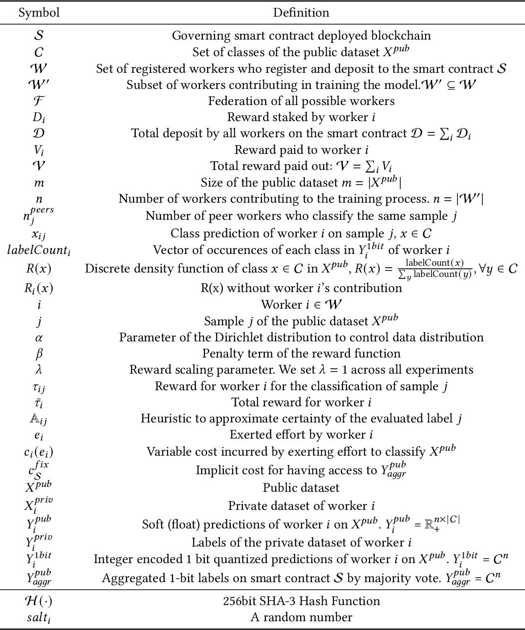 Figure 3 for Reward-Based 1-bit Compressed Federated Distillation on Blockchain