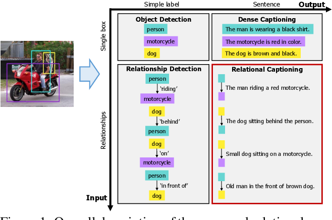 Figure 1 for Dense Relational Captioning: Triple-Stream Networks for Relationship-Based Captioning