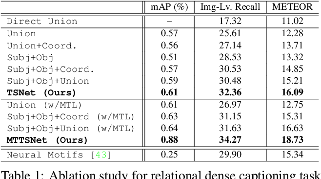 Figure 2 for Dense Relational Captioning: Triple-Stream Networks for Relationship-Based Captioning