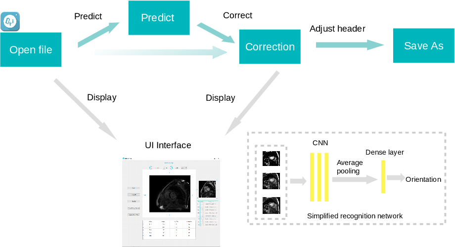 Figure 3 for Recognition and standardization of cardiac MRI orientation via multi-tasking learning and deep neural networks