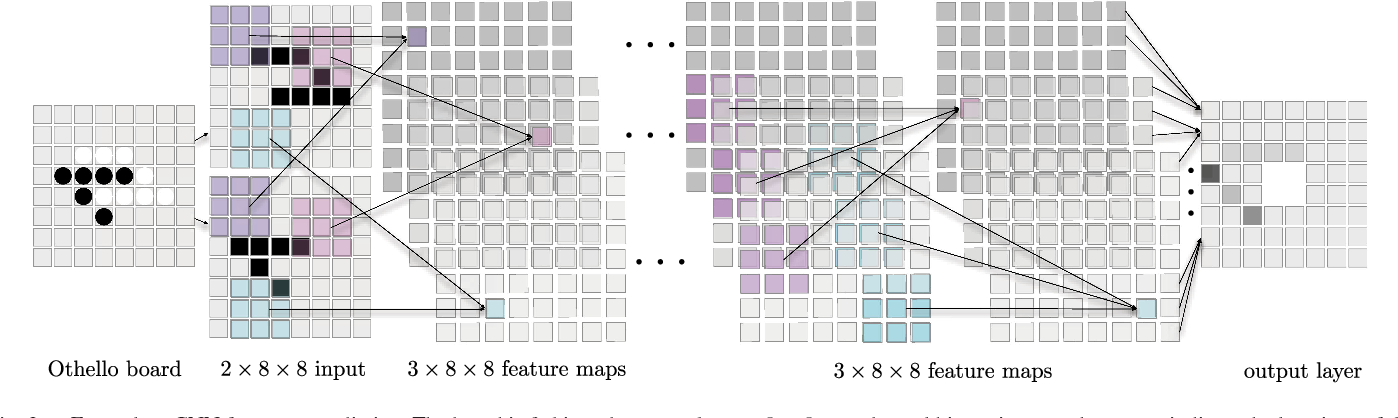 Figure 2 for Learning to Play Othello with Deep Neural Networks