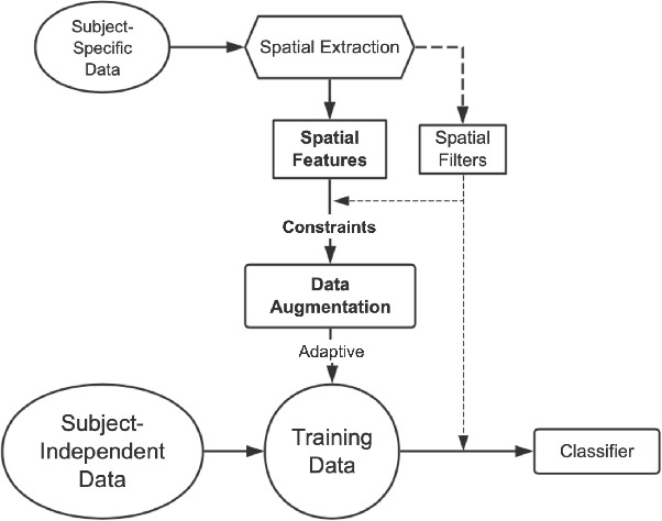 Figure 1 for Common Spatial Generative Adversarial Networks based EEG Data Augmentation for Cross-Subject Brain-Computer Interface