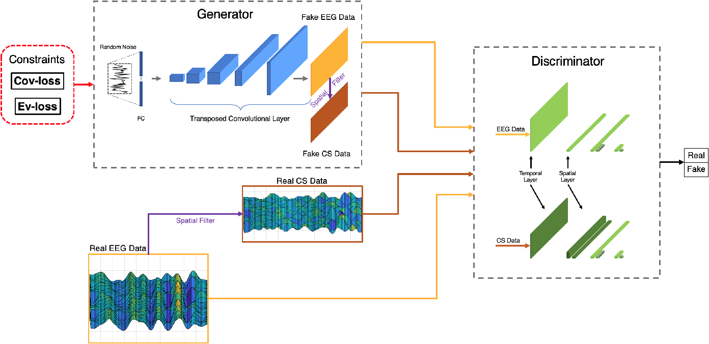 Figure 2 for Common Spatial Generative Adversarial Networks based EEG Data Augmentation for Cross-Subject Brain-Computer Interface
