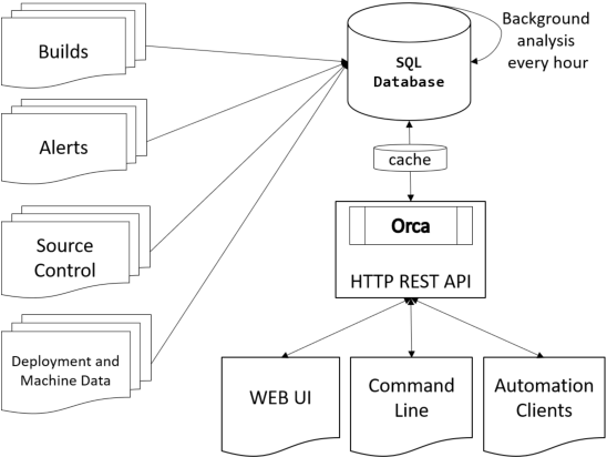 PDF] Orca: Differential Bug Localization in Large-Scale