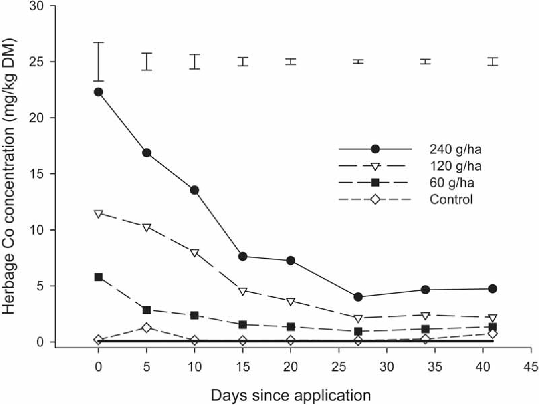 Figure 1 from The effectiveness of autumn spray applications of