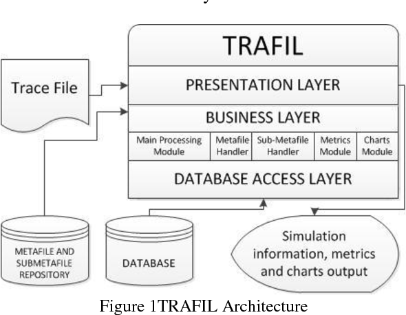 PDF] TRAFIL - A Tool for Enhancing Simulation TRAce FILes Processing